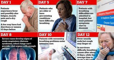 صورة اضطراب المعدة أكثر أعراض فيروس كورونا شيوعًا..وفقدان حاستى الشم والتذوق الأبرز