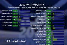صورة نتائج انتخابات مجلس الامة 2020 الدائرة الرابعة