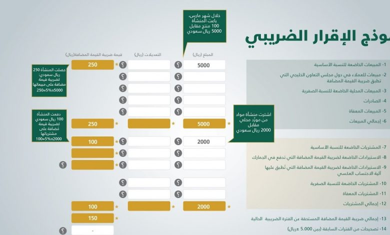 تحميل نموذج اقرار القيمة المضافة Excel السعودية سواح هوست